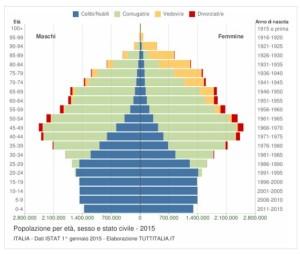 Residenti in Italia al 2015 per classi di età e sesso.